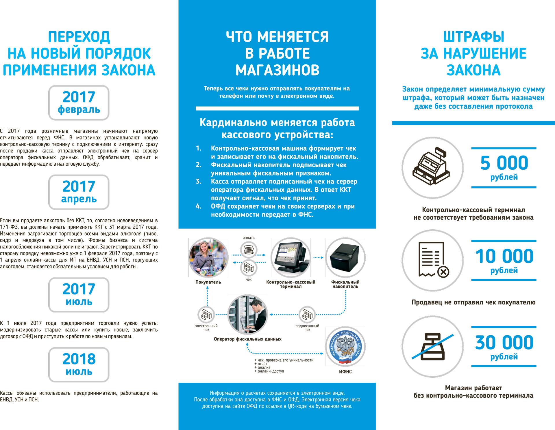 54-ФЗ о применении контрольно-кассовой техники 2018